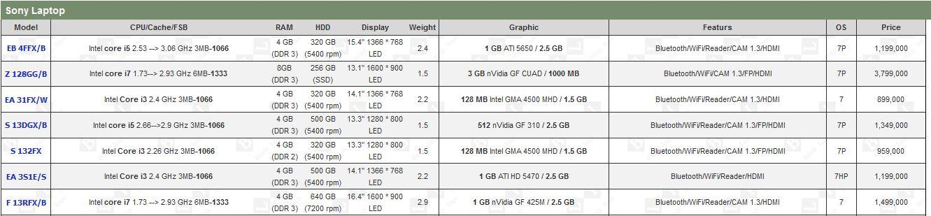 قیمت لپ تاپ مینی سونی